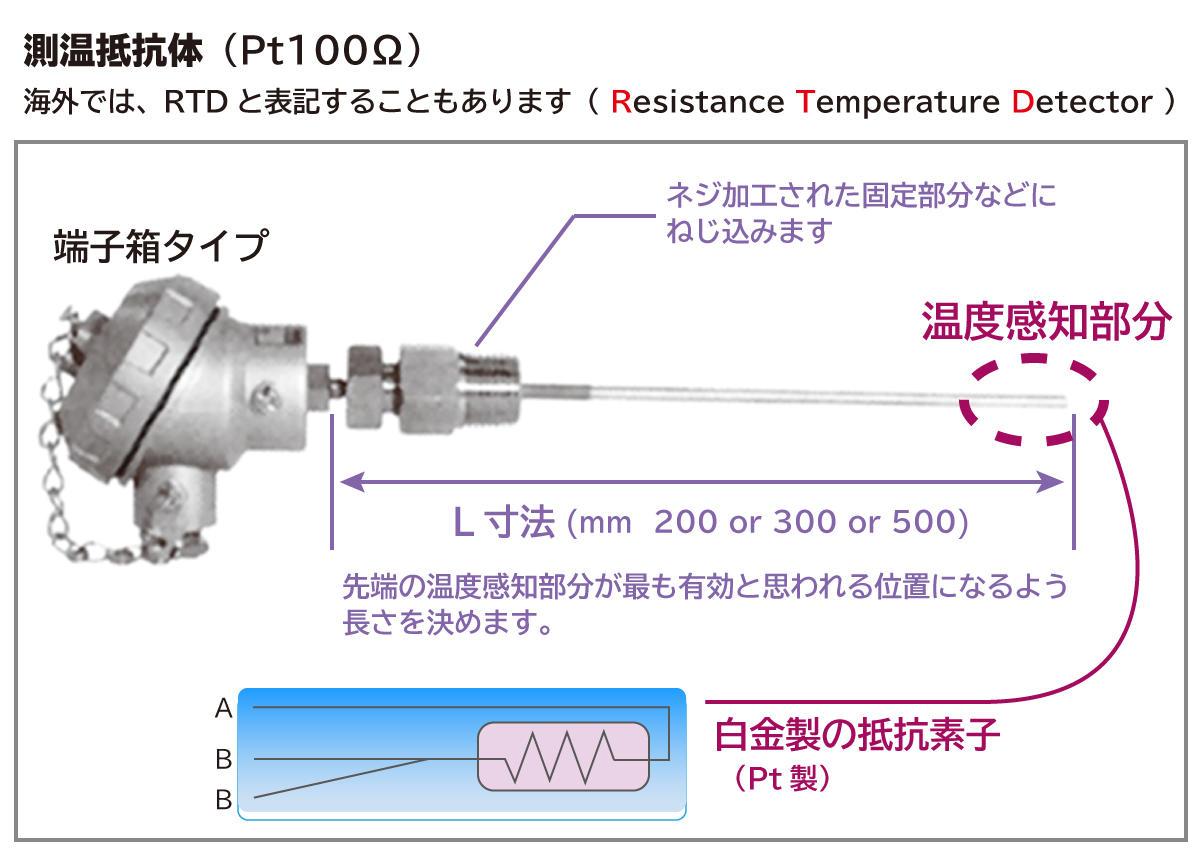 制御のお話し7-1_測温抵抗体.jpg