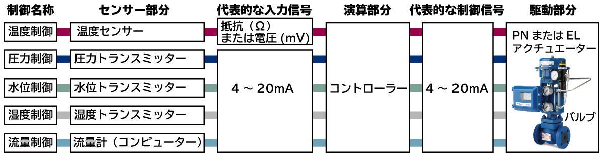 制御のお話し7-1_制御対象と目的3.jpg