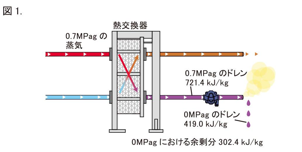 フラッシュ蒸気発生量図1.jpg