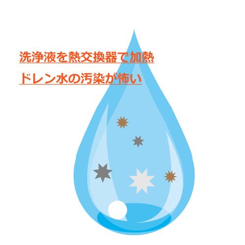 汚染.png