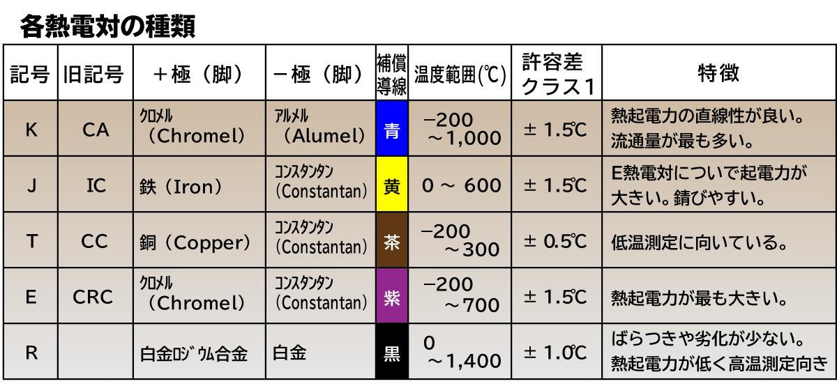 制御のお話し7-1_熱電対-許容差表.jpg