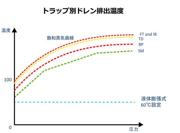 スチーム・トラップ別ドレン排出温度.jpg