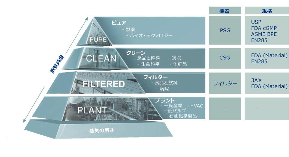 蒸気の純度ピラミッド.jpg