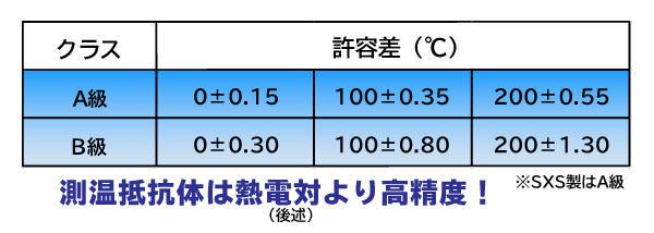 制御のお話し7-1_測温抵抗体-許容差表.jpg